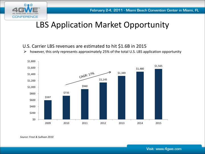 Lbs application market opportunity