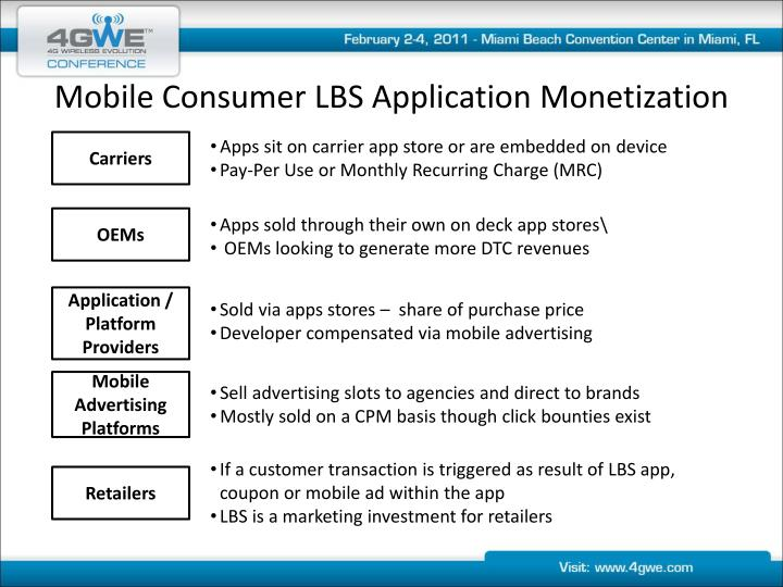 Mobile Consumer LBS Application Monetization