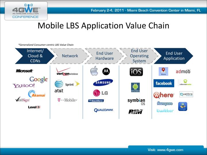 Mobile LBS Application Value Chain