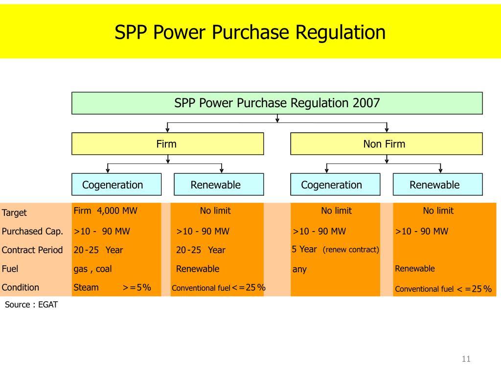 SPP Power Purchase Regulation 2007