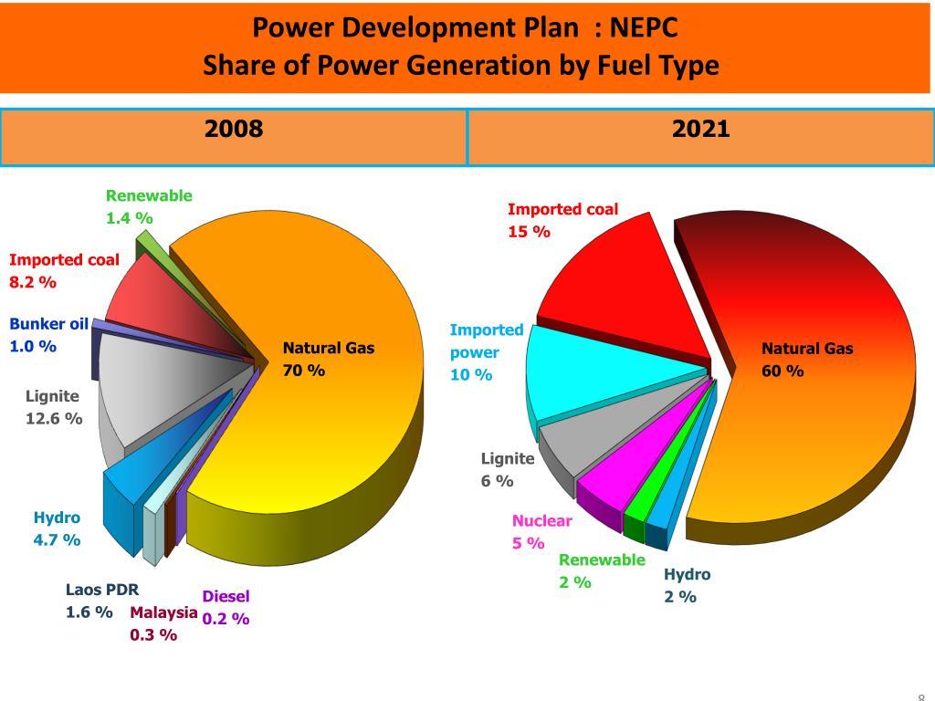 Power Development Plan  : NEPC