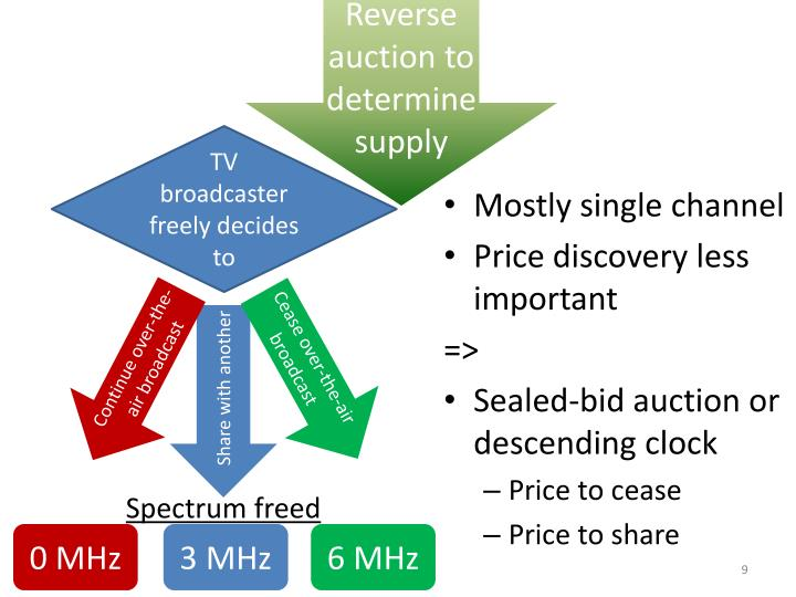 Reverse auction to determine supply
