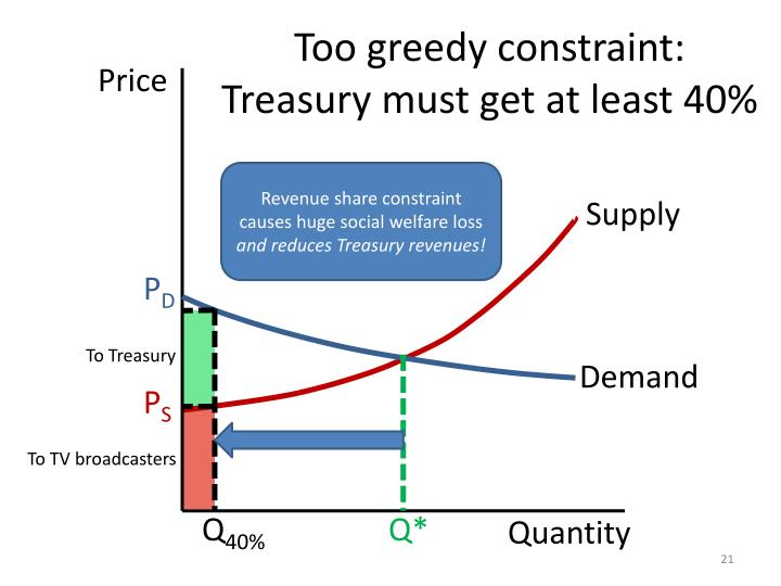 Too greedy constraint: