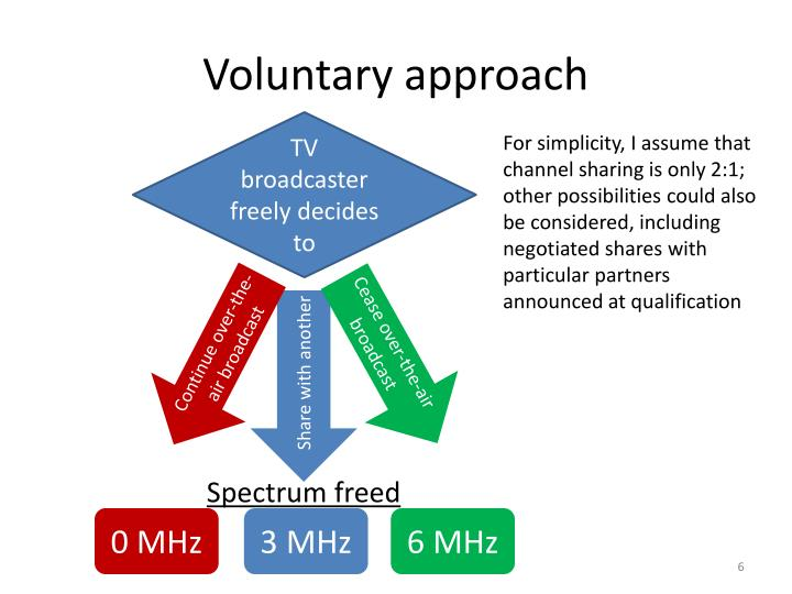 Voluntary approach