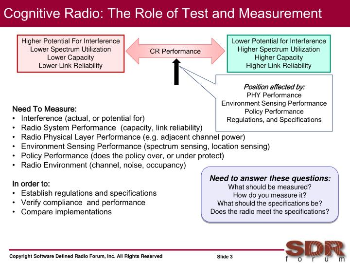 Cognitive radio the role of test and measurement