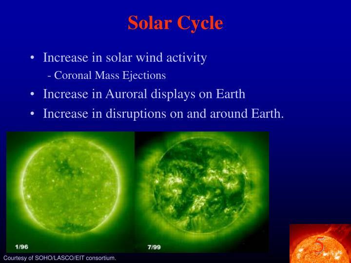 Solar Cycle