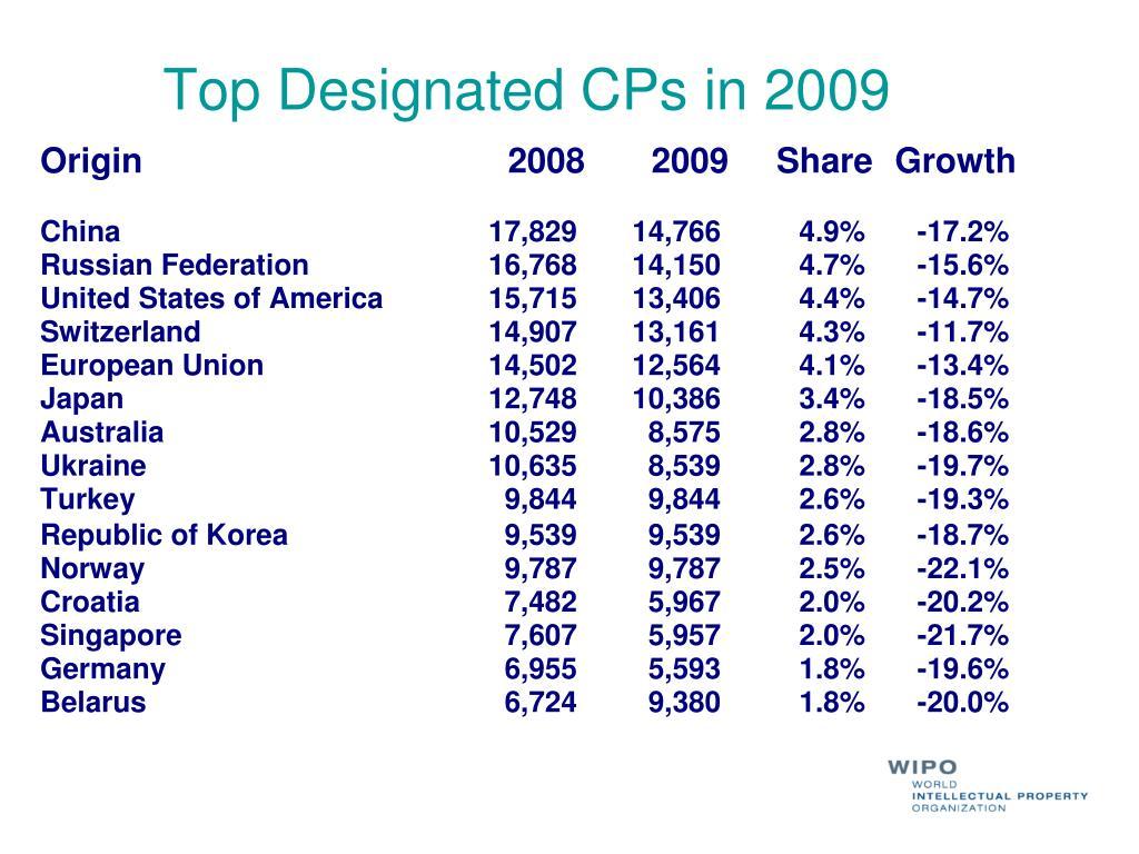 Top Designated CPs in 2009