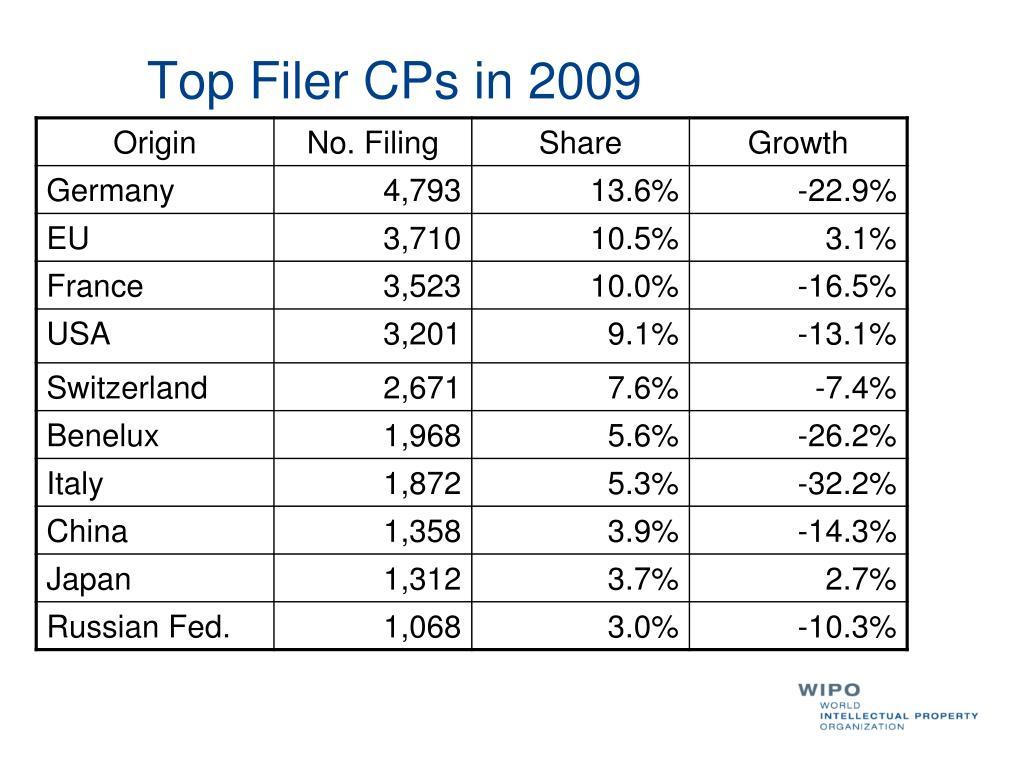 Top Filer CPs in 2009