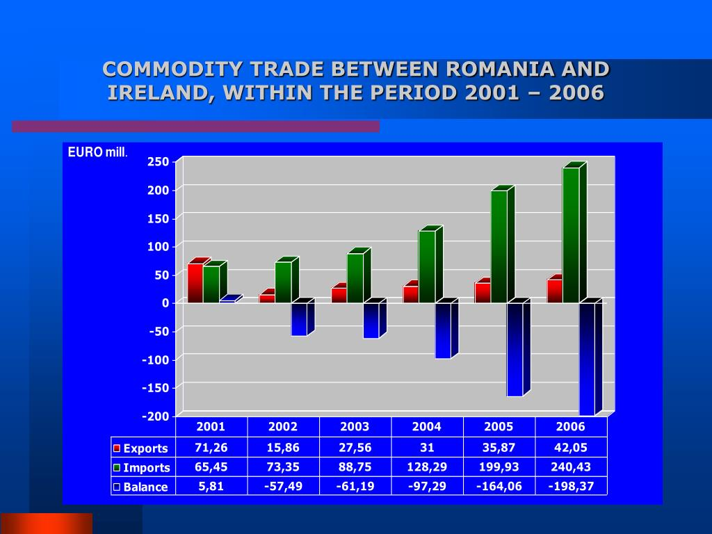COMMODITY TRADE BETWEEN ROMANIA AND IRELAND, WITHIN THE PERIOD 2001 – 2006
