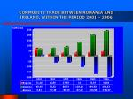 commodity trade between romania and ireland within the period 2001 2006