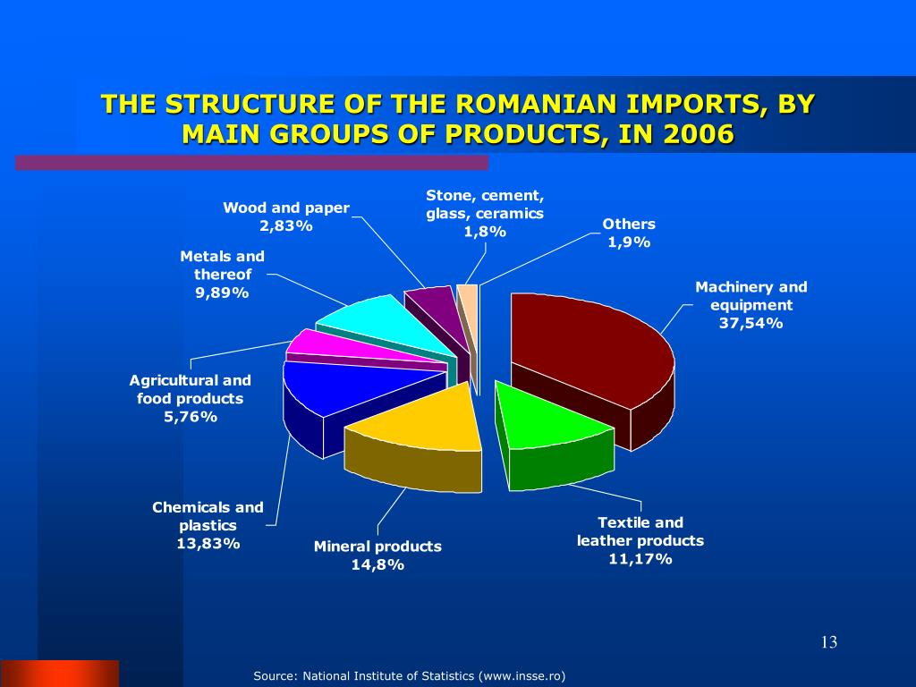 THE STRUCTURE OF THE ROMANIAN IMPORTS, BY MAIN GROUPS OF PRODUCTS, IN 2006