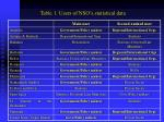 table 1 users of nso s statistical data