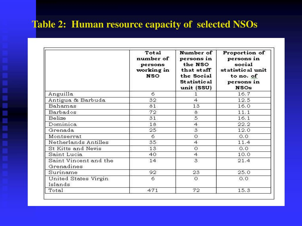 Table 2:  Human resource capacity of  selected NSOs