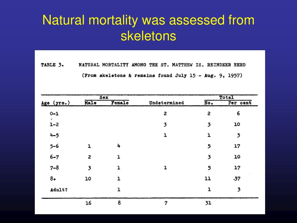 Natural mortality was assessed from skeletons