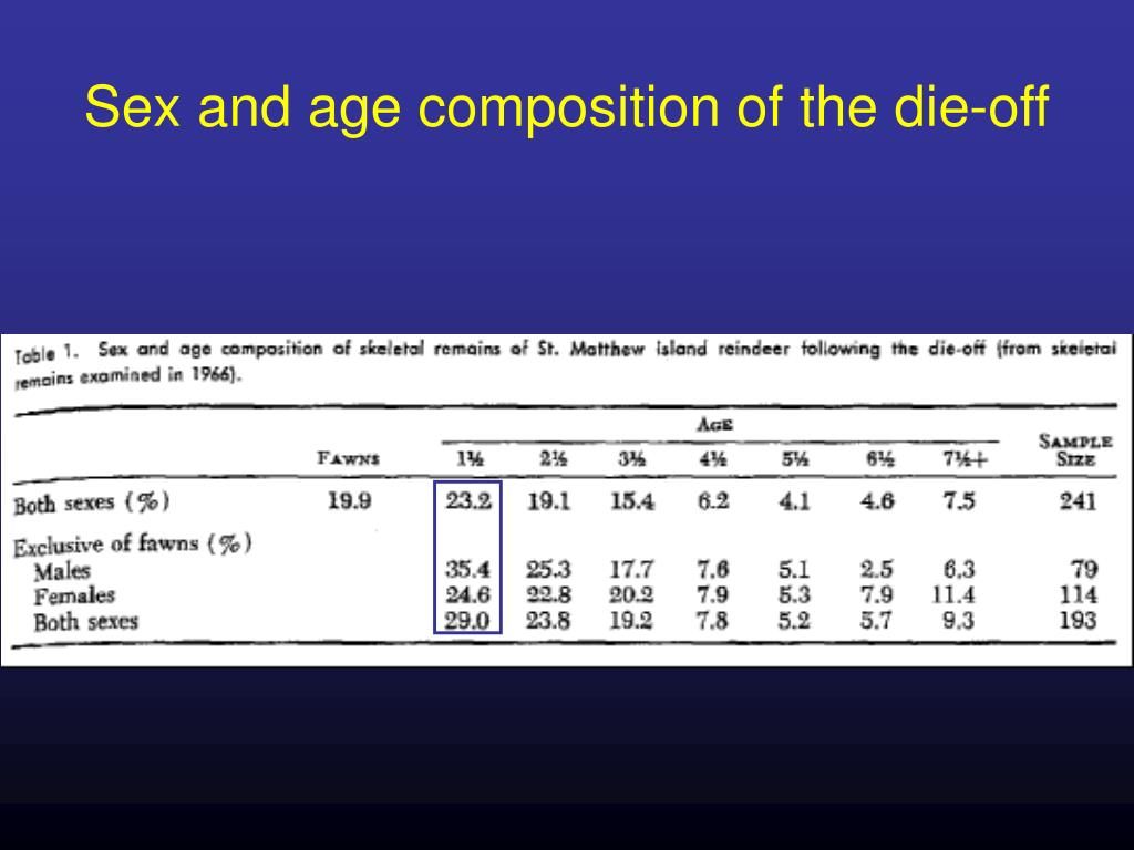 Sex and age composition of the die-off