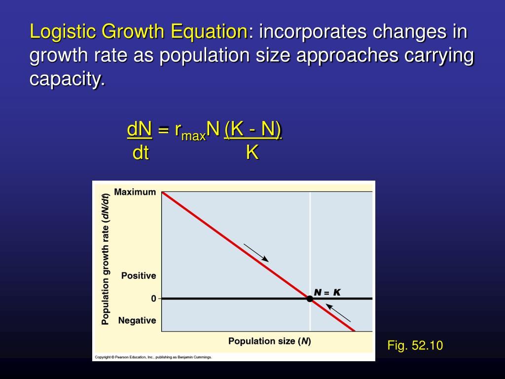 Logistic Growth Equation