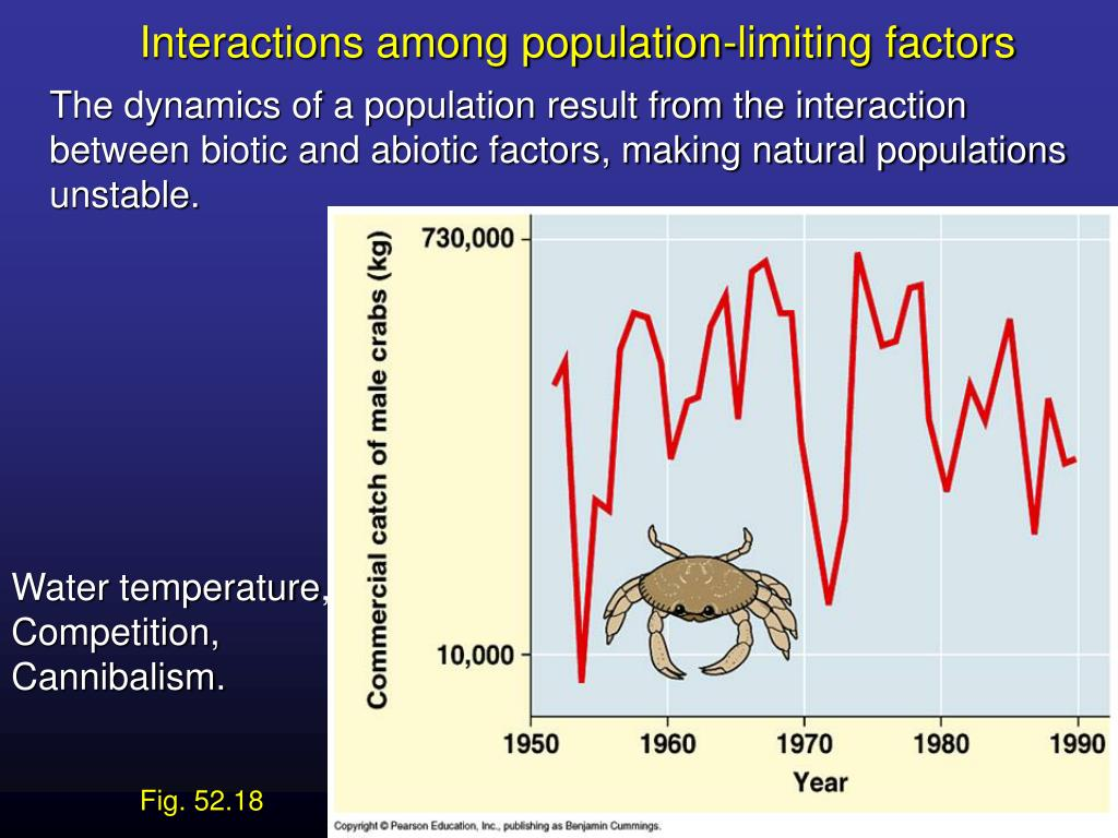 Interactions among population-limiting factors