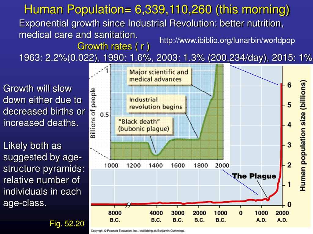 Human Population= 6,339,110,260 (this morning)