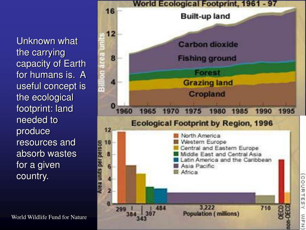 Unknown what the carrying capacity of Earth for humans is.  A useful concept is the ecological footprint: land needed to produce resources and absorb wastes for a given country.