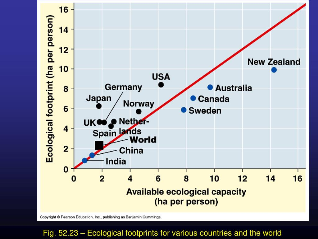 Fig. 52.23 – Ecological footprints for various countries and the world