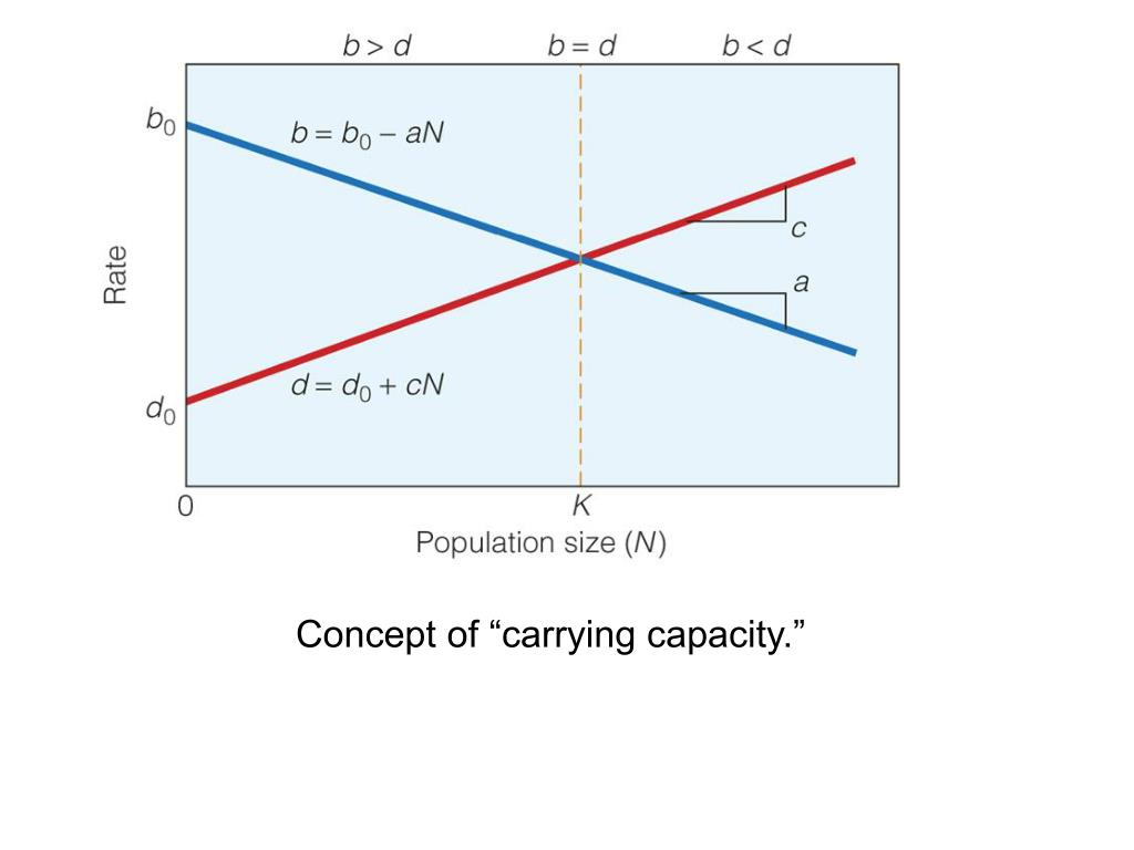 """Concept of """"carrying capacity."""""""