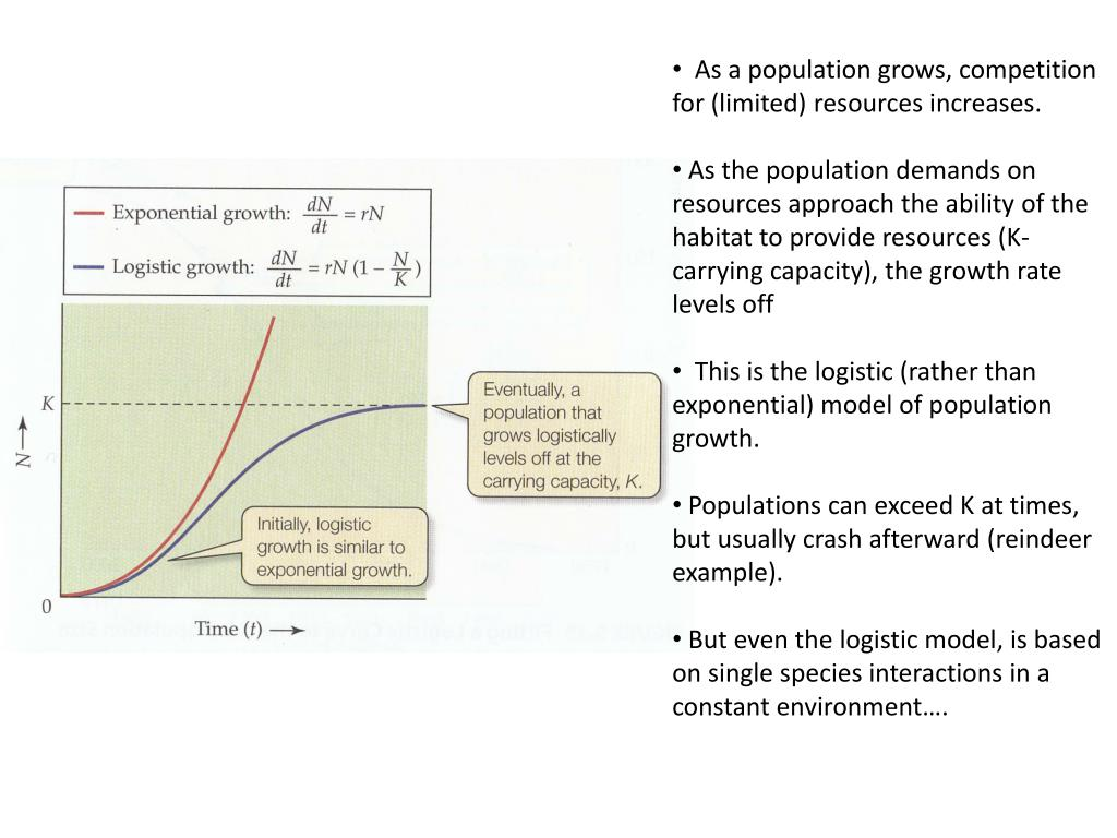 As a population grows, competition for (limited) resources increases.
