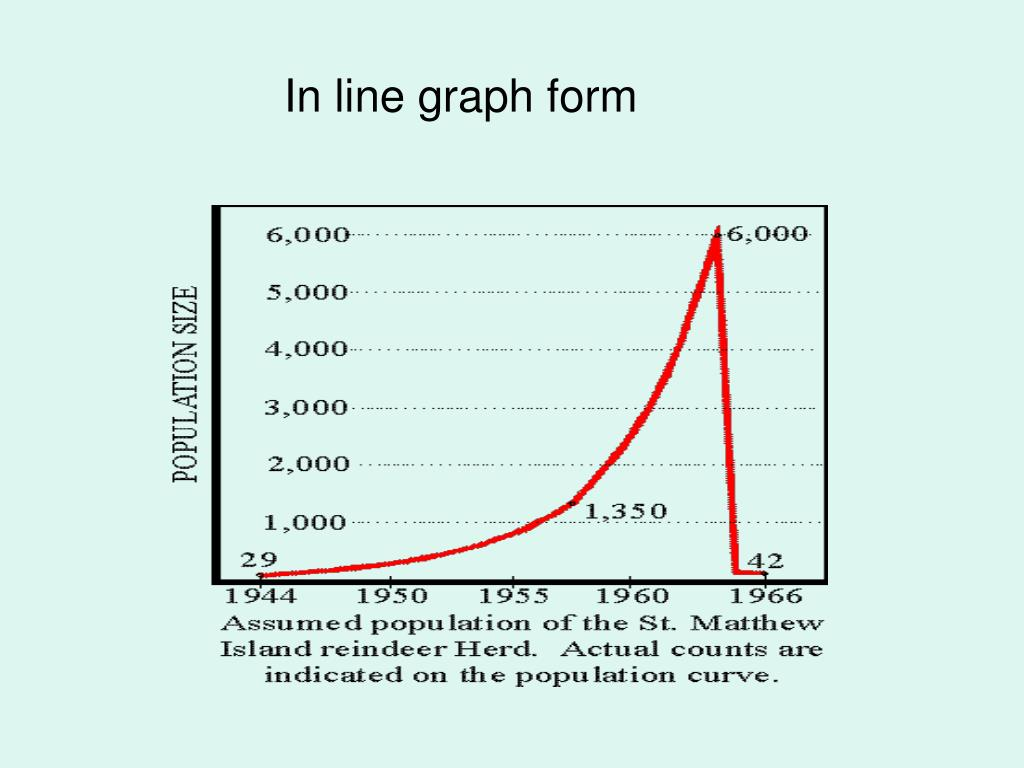 In line graph form
