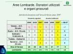 aree lombarde donatori utilizzati e organi procurati