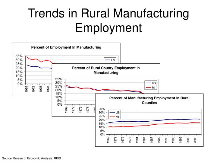 Trends in Rural Manufacturing Employment