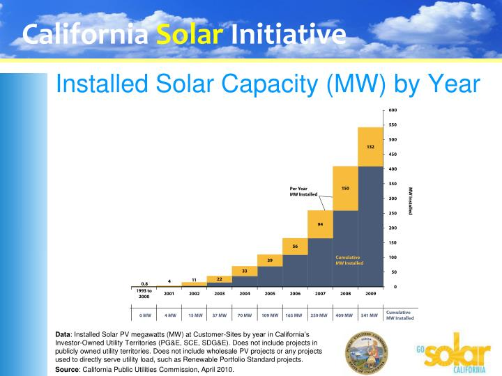 Installed solar capacity mw by year