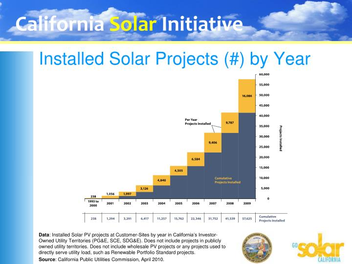 Installed solar projects by year