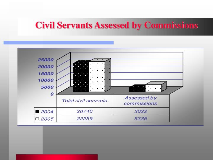 Civil Servants Assessed by Commissions