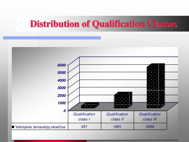 Distribution of Qualification Classes