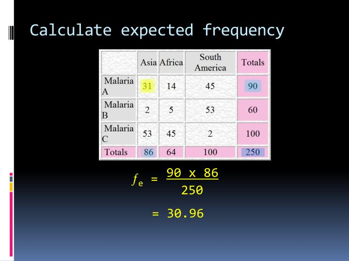 Calculate expected frequency
