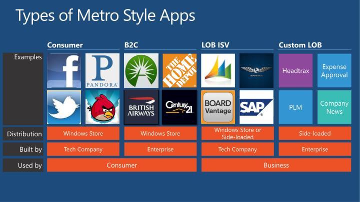 Types of metro style apps