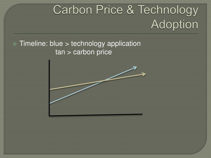 Carbon Price & Technology Adoption