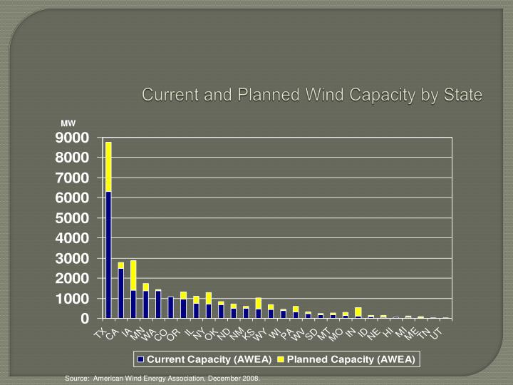 Current and Planned Wind Capacity by State