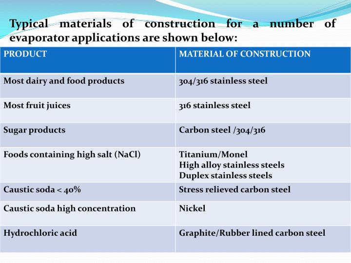 Typical materials of construction for a number of evaporator applications are shown below: