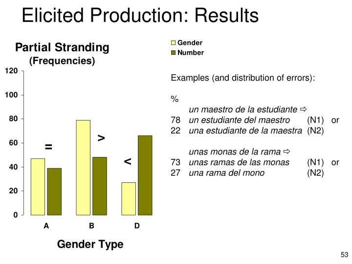 Elicited Production: Results