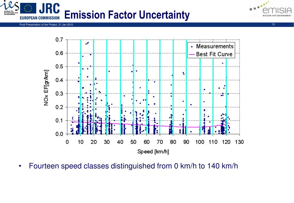 Emission Factor Uncertainty
