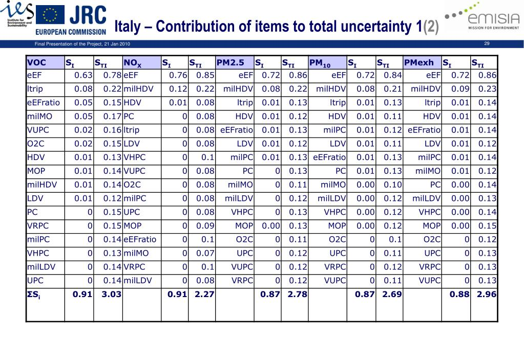 Italy – Contribution of items to total uncertainty 1
