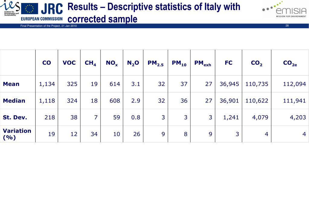 Results – Descriptive statistics of Italy with corrected sample