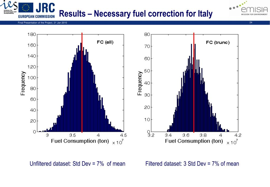 Results – Necessary fuel correction for Italy