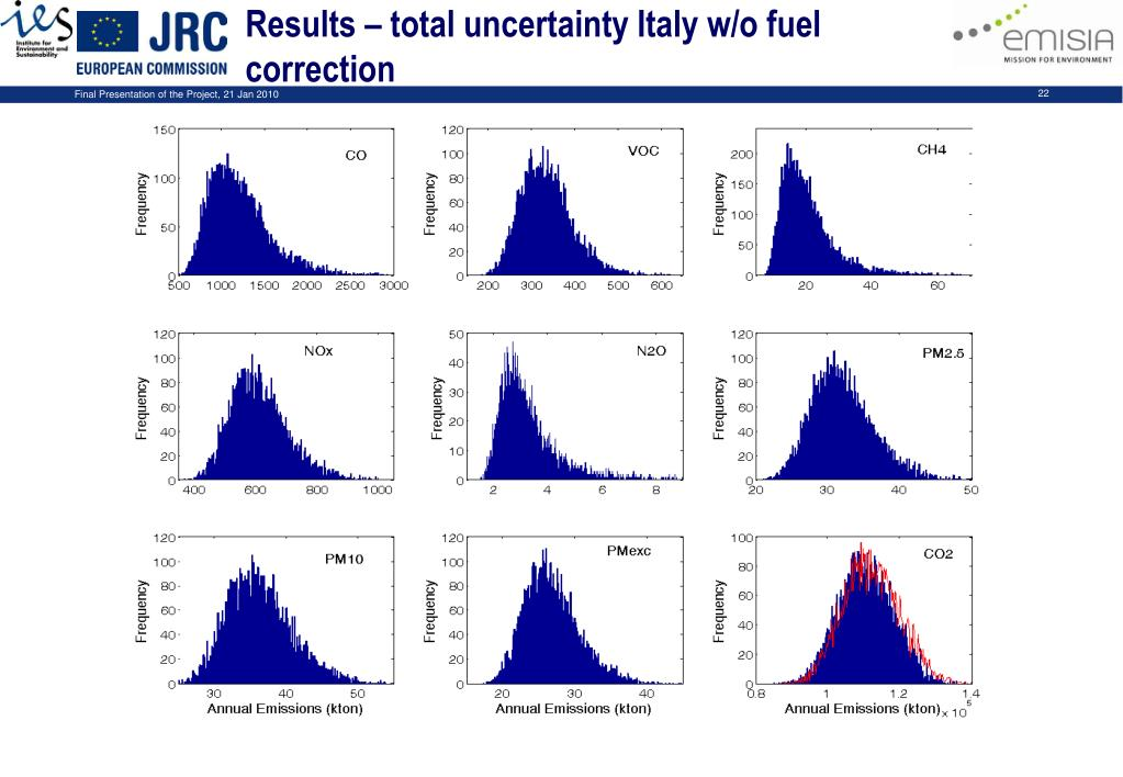 Results – total uncertainty Italy w/o fuel correction