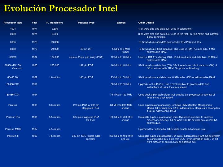 Evolución Procesador Intel