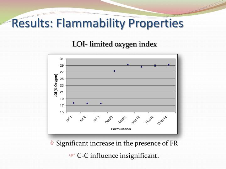 Results: Flammability Properties
