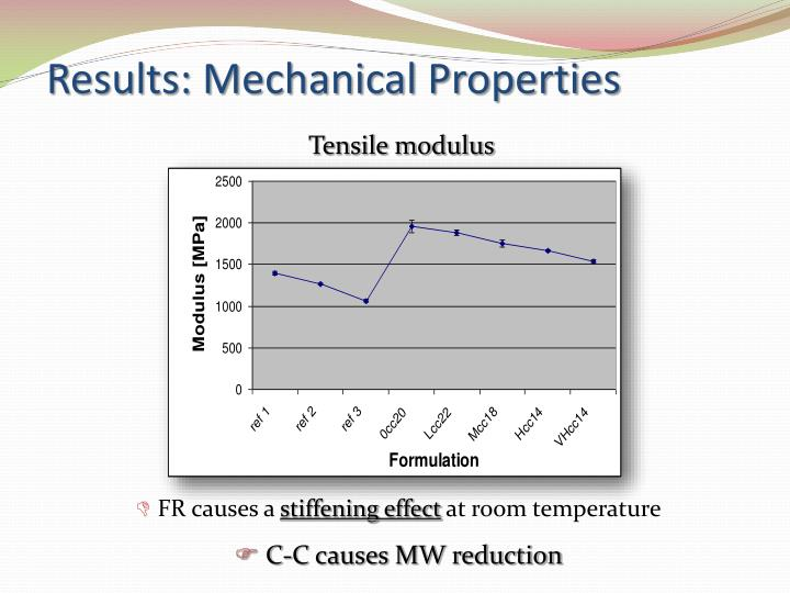 Results: Mechanical Properties