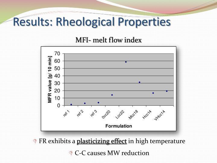 Results: Rheological Properties