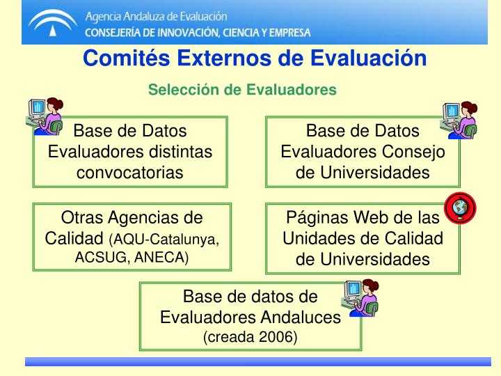 Base de Datos Evaluadores distintas convocatorias
