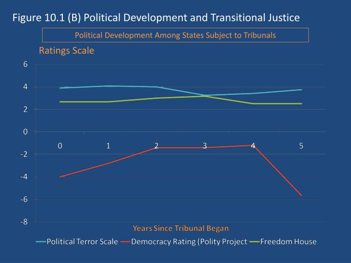 Figure 10 1 b political development and transitional justice